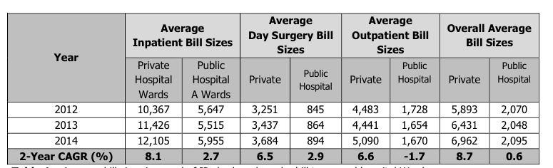 average-bill-size