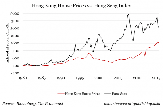 hong-kong-house-prices-vs-hang-seng-index-e1470970297706