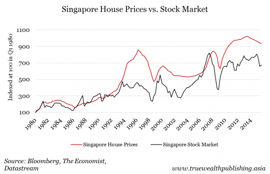 singapore-house-prices-vs-stock-market-e1470970315782