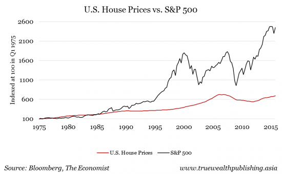 real estate; stocks; us house prices S&P500