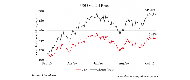 us-oil-price