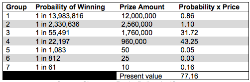 Here Are Your Odds Of Winning The Hong Bao Draw For TOTO