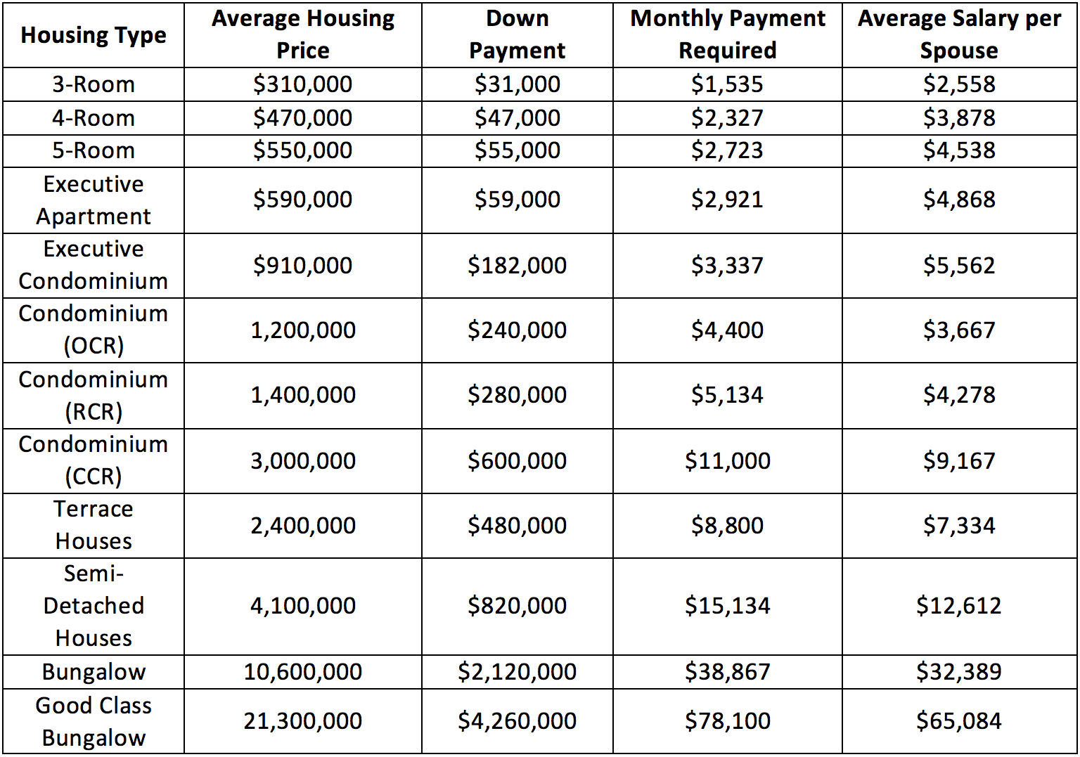 here s the salary you need to earn to afford these homes in singapore rh dollarsandsense sg