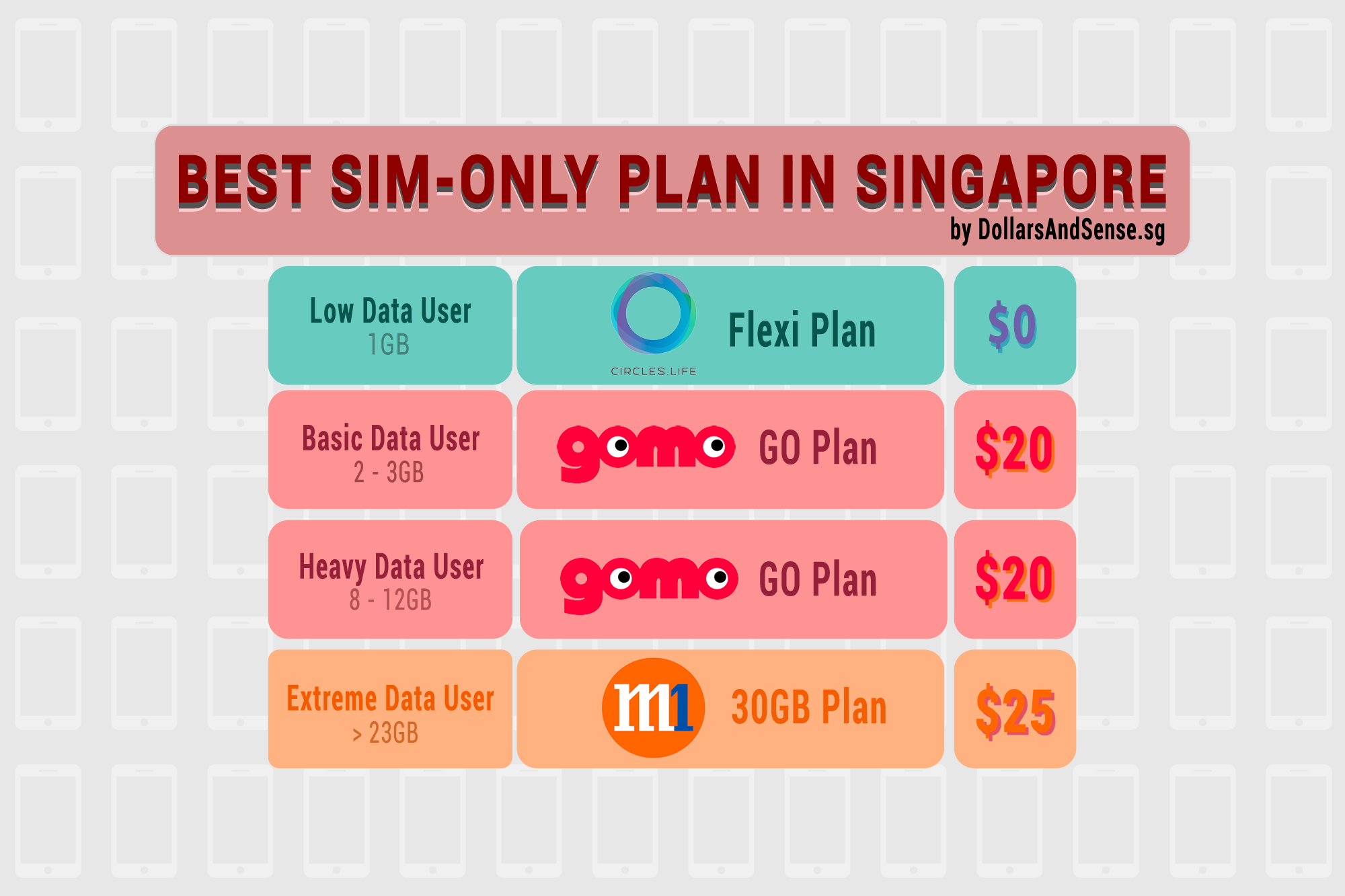 Cheatsheet] What Are The Best SIM-Only Plans In Singapore