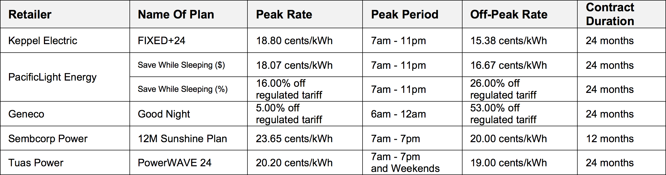 Open Electricity Market Cheatsheet How To Choose The Types Of Electrical Plans Comparing Between 6 Peak And Off Is A Little Trickier Since Not All Vendors Have Same Definition For Period Thus In Way