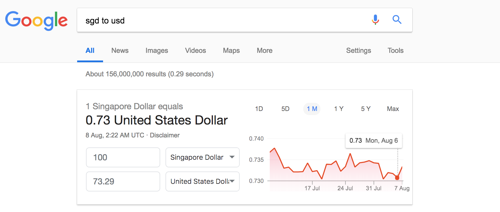 Exchange Rate Searched Online Via Google