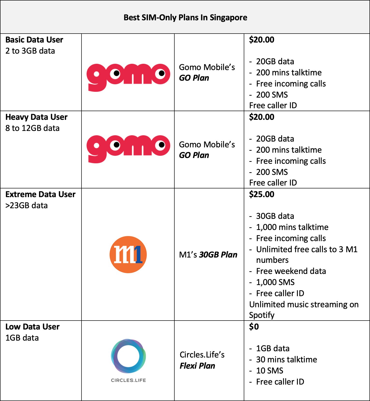 Cheatsheet] What Are The Best SIM-Only Plans In Singapore (2019 Edition)