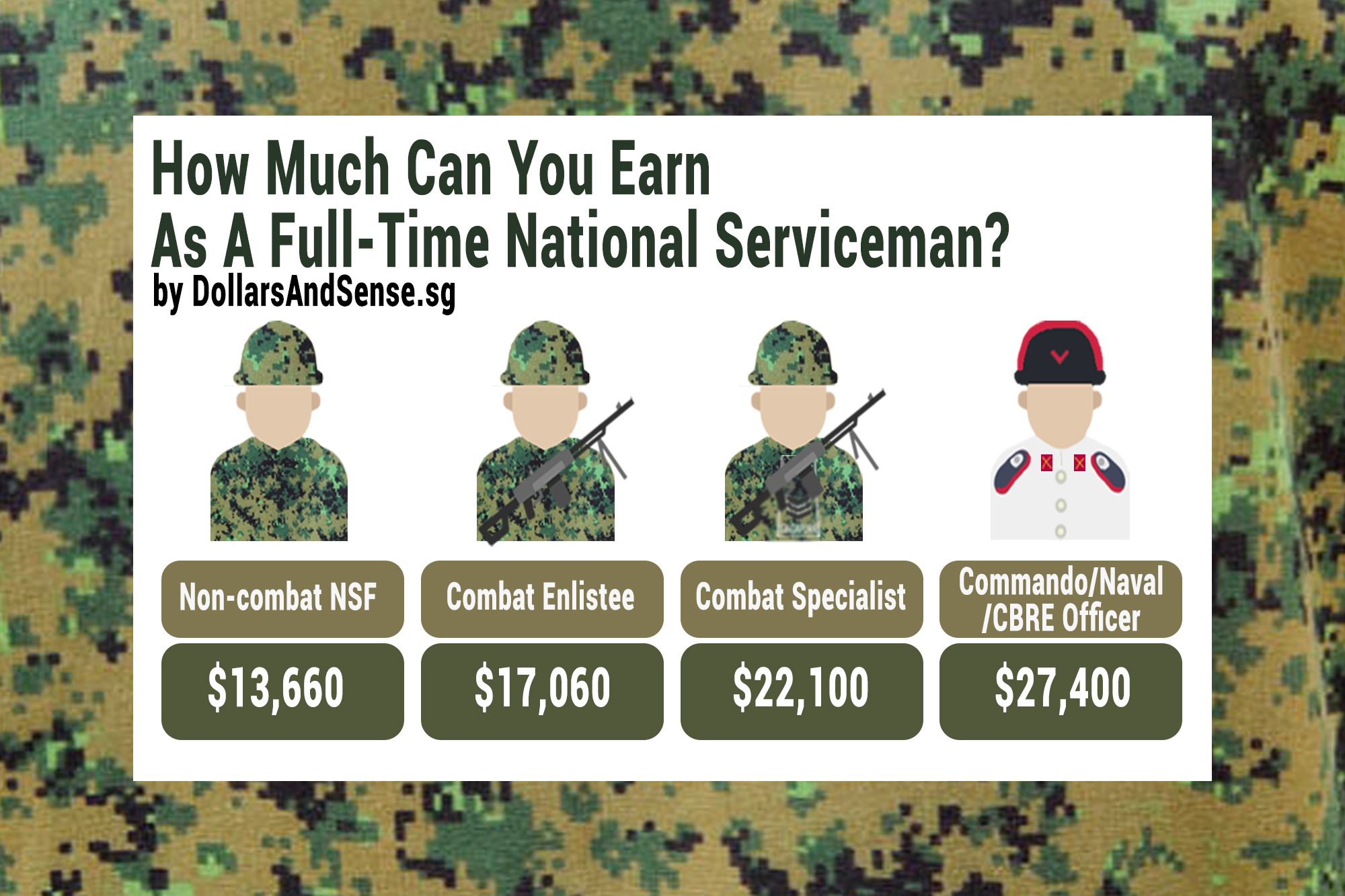 Complete NSF Allowance Guide: How Much Can You Earn As A